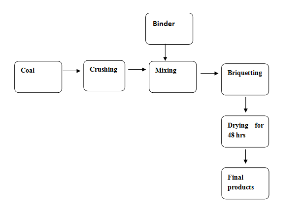 BRIQUETTING PRODUCTION PROCESS FLOW
